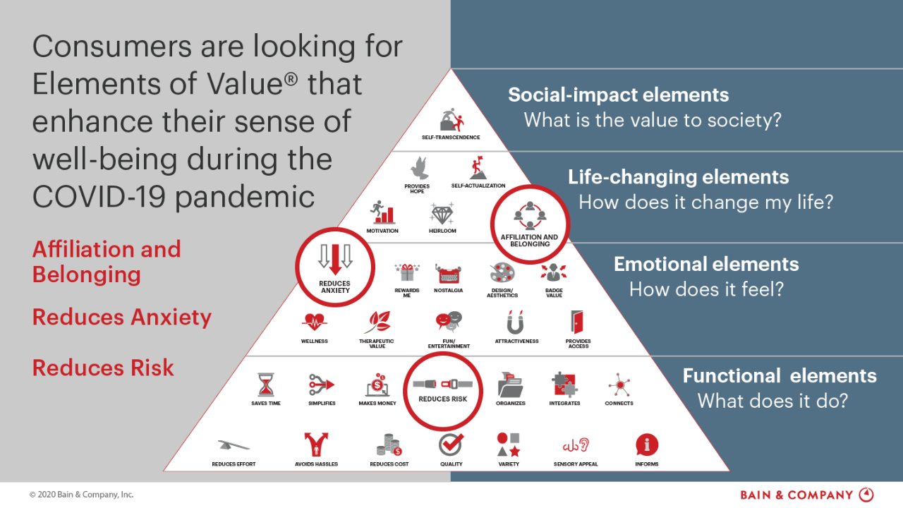 Three Elements of Value® for Consumers Take Precedence During a Pandemic
